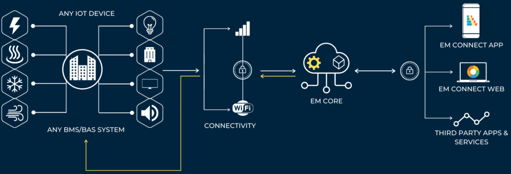 By using energy metrics' EM Core platform, connect any IOT device or entire BMS/BAS system. The platform establishes a two way communication between the devices and server, collecting data and providing insights on energy usage and savings, equipment performance, maintenance and allows sophisticated control of the equipment through remote management. All the insights can be viewed on the EM Connect web dashboard or mobile app or even can be integrated in to third party applications.
