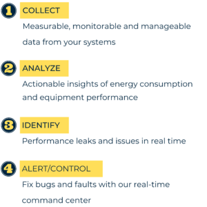 Energy Metrics' 4 step process for continuous monitoring of equipments are the following: Collecting data from the systems, Analyzing insights on energy consumption and equipment performance, Identifying performance leaks and issues in real-time, Alerting and most importantly, Controlling the system using real-time command center.