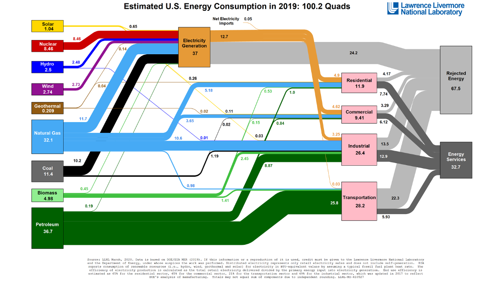 Estimated US Energy Consumption 2019