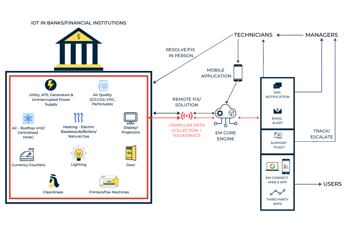 Energy Metrics' IoT in Banking and Financial Institutions Technology ensures that your space is protected with optimal indoor air quality and helping save on energy, operations and maintenance.